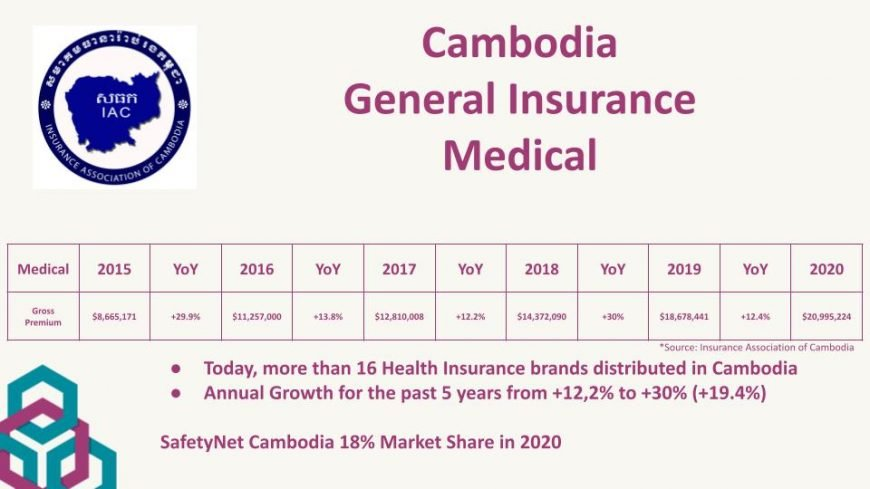 Data Health Insurance Cambodia 2020